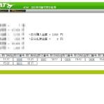 2015/10/25 混戦の菊花賞はキタサンブラックが制す!&本日の投資競馬結果