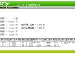 2015/11/01 地味だけど強い!天皇賞(秋)はラブリーデイ&本日の投資競馬結果