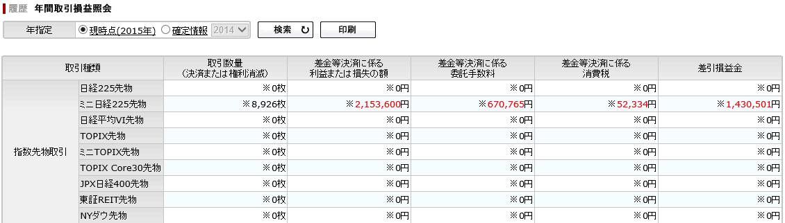 20151220_先物_2015収支
