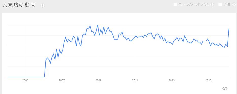20160204_infoq_trend